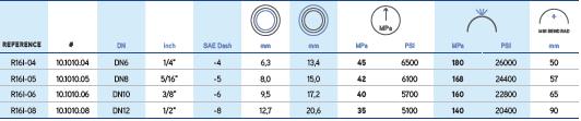aktualności tabela węże hydrauliczne impactus